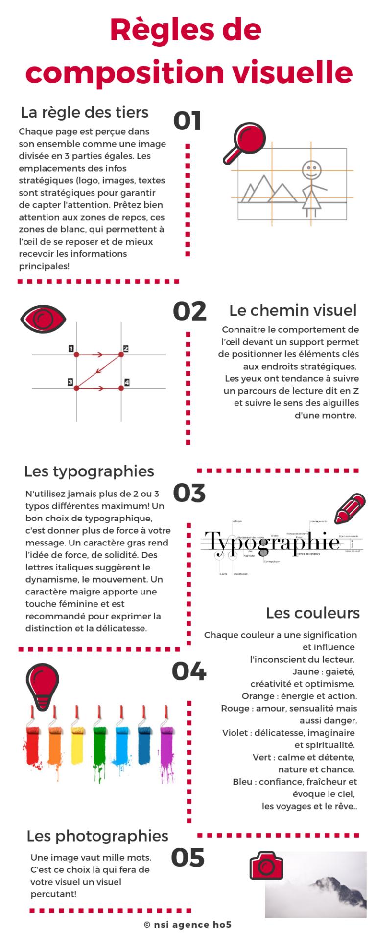 regles composition visuelle