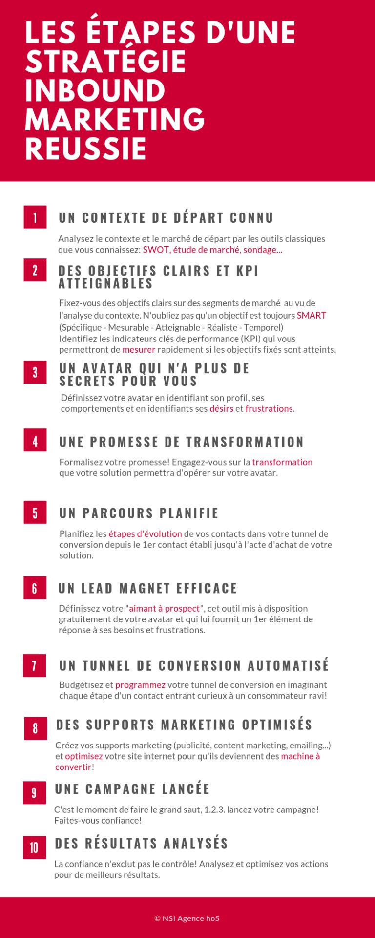 LEs étapes d'une stratégie inbound marketing (2)